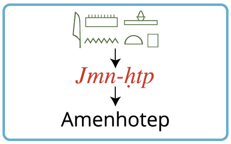 The hieroglyphs and transliteration for the name Amenhotep
