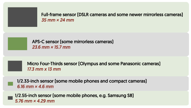 A graphic showing some common camera-sensor sizes